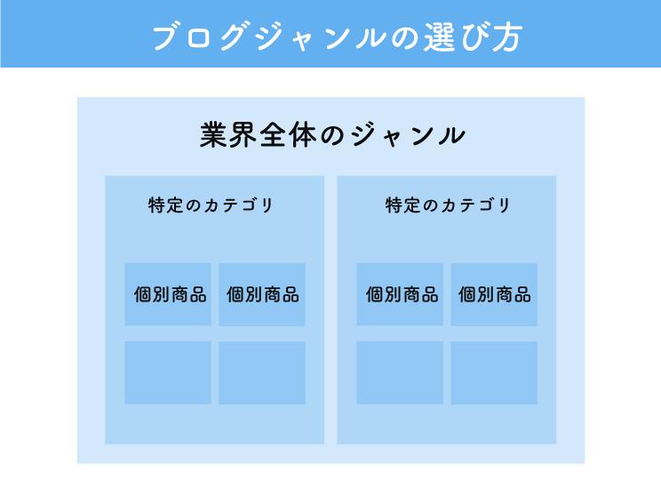 特化ブログのジャンル選定方法!特化・趣味ブログのテーマ設定方法を解説する