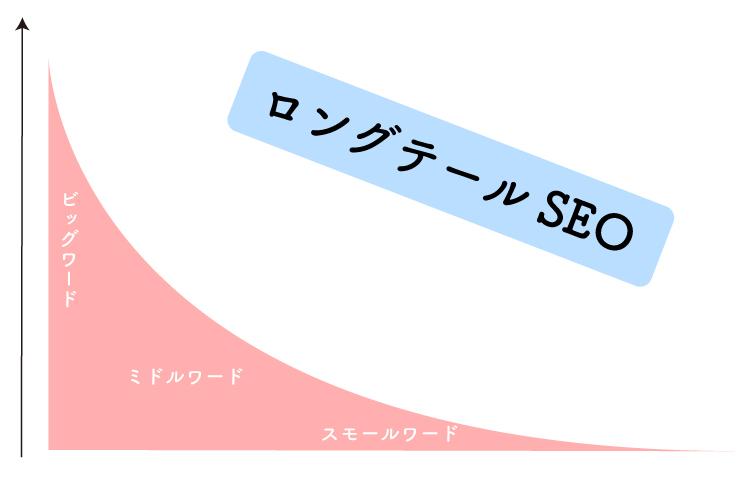 【ブログ集客】ロングテールSEOの基礎知識と攻略方法!弱者のアクセスアップ戦略
